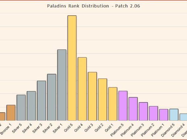 overwatch rank distribution